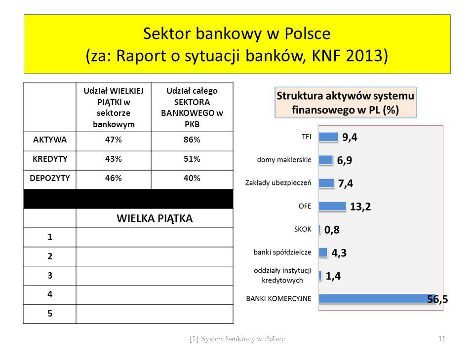Sektor bankowy w Polsce (za: Raport o sytuacji banków, KNF 2013) Udział WIELKIEJ PIĄTKI w sektorze bankowym Udział całego SEKTORA BANKOWEGO w PKB AKTY