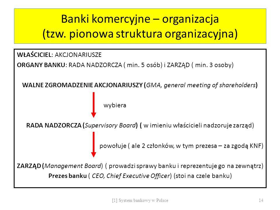 Banki komercyjne – organizacja (tzw. pionowa struktura organizacyjna) WŁAŚCICIEL: AKCJONARIUSZE ORGANY BANKU: RADA NADZORCZA ( min. 5 osób) i ZARZĄD (