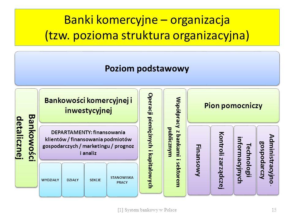 Banki komercyjne – organizacja (tzw. pozioma struktura organizacyjna) Poziom podstawowy Bankowości detalicznej Bankowości komercyjnej i inwestycyjnej