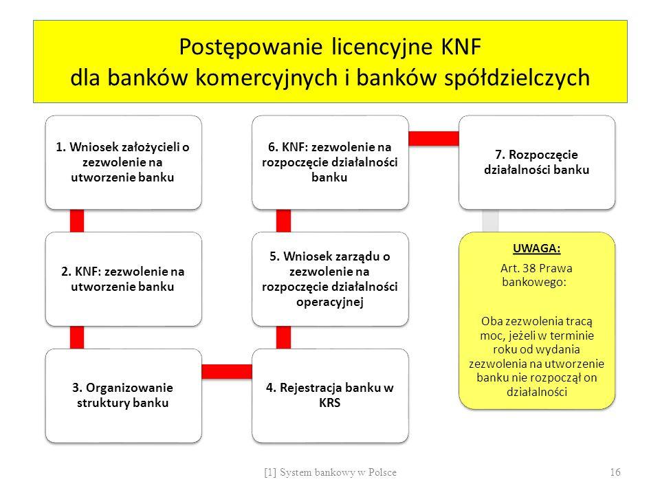 Postępowanie licencyjne KNF dla banków komercyjnych i banków spółdzielczych 1. Wniosek założycieli o zezwolenie na utworzenie banku 2. KNF: zezwolenie