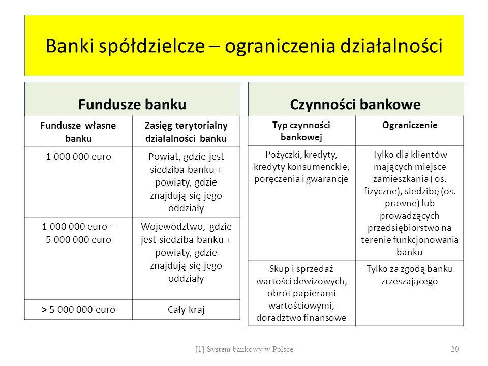 Banki spółdzielcze – ograniczenia działalności Fundusze banku Fundusze własne banku Zasięg terytorialny działalności banku 1 000 000 euroPowiat, gdzie