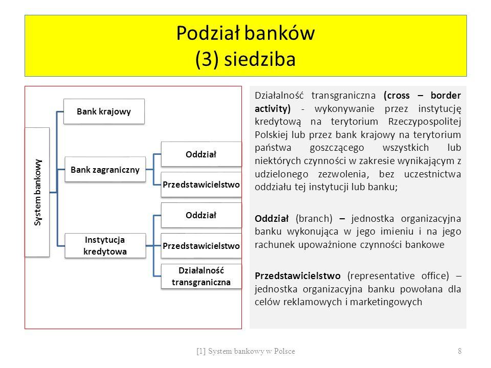 Podział banków (3) siedziba System bankowy Bank krajowy Bank zagraniczny Oddział Przedstawicielstwo Instytucja kredytowa Oddział Przedstawicielstwo Dz