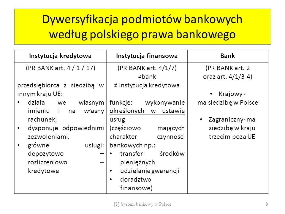 Dywersyfikacja podmiotów bankowych według polskiego prawa bankowego Instytucja kredytowaInstytucja finansowaBank (PR BANK art. 4 / 1 / 17) przedsiębio