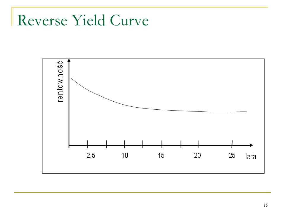 15 Reverse Yield Curve