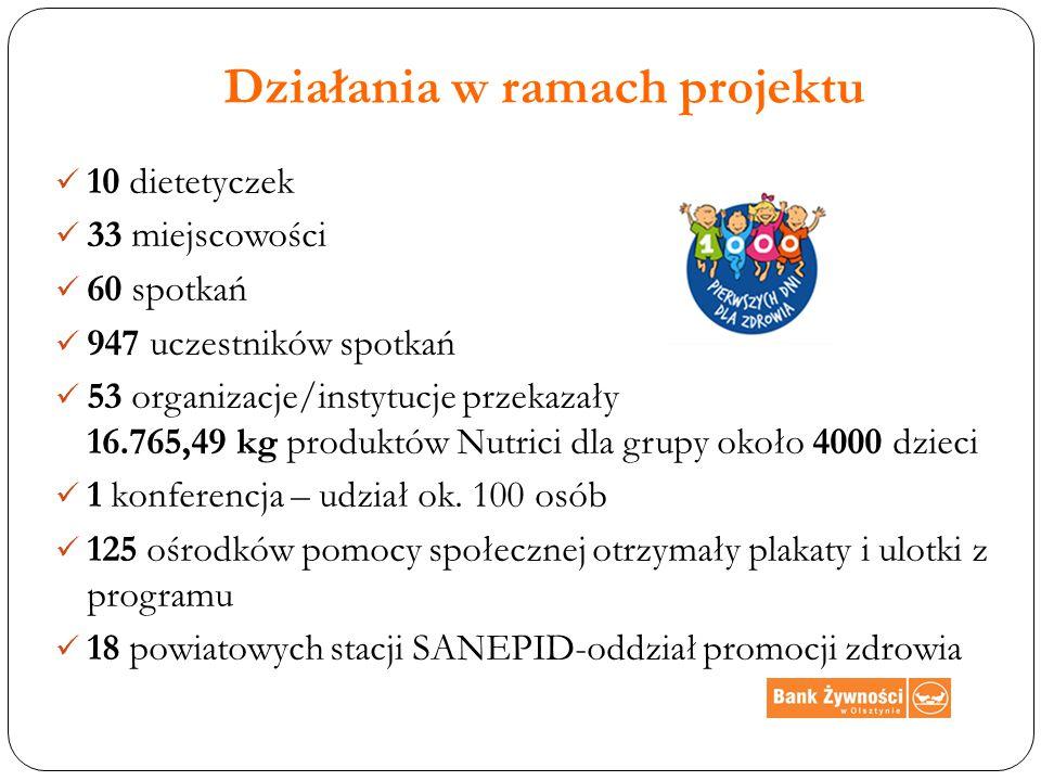 Działania w ramach projektu 10 dietetyczek 33 miejscowości 60 spotkań 947 uczestników spotkań 53 organizacje/instytucje przekazały 16.765,49 kg produktów Nutrici dla grupy około 4000 dzieci 1 konferencja – udział ok.