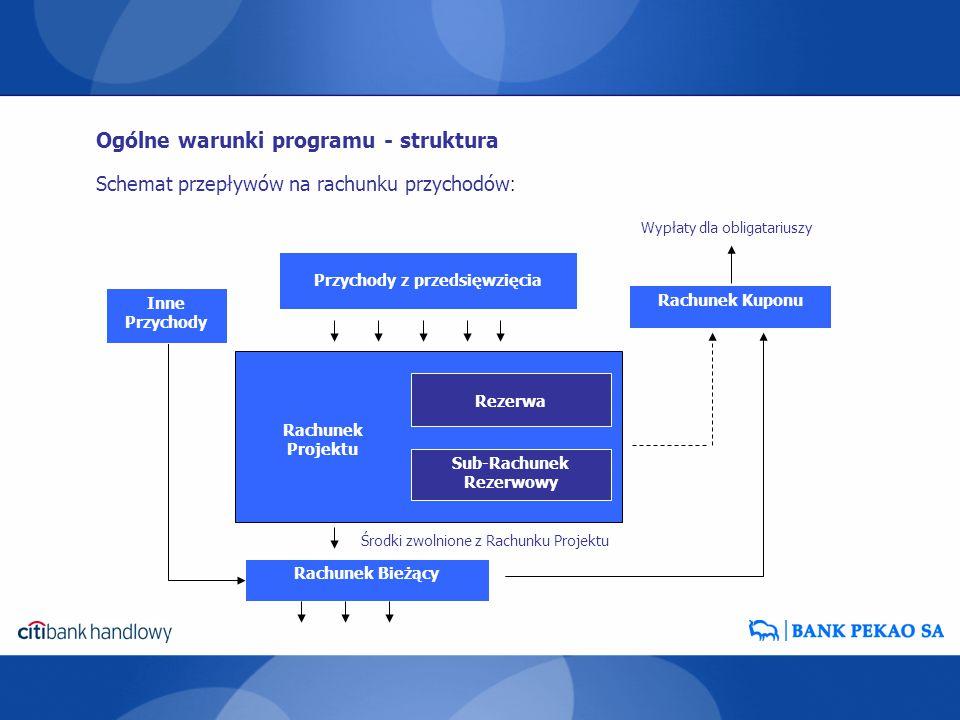 Schemat przepływów na rachunku przychodów : Ogólne warunki programu - struktura Przychody z przedsięwzięcia Rachunek Bieżący Rezerwa Sub-Rachunek Reze