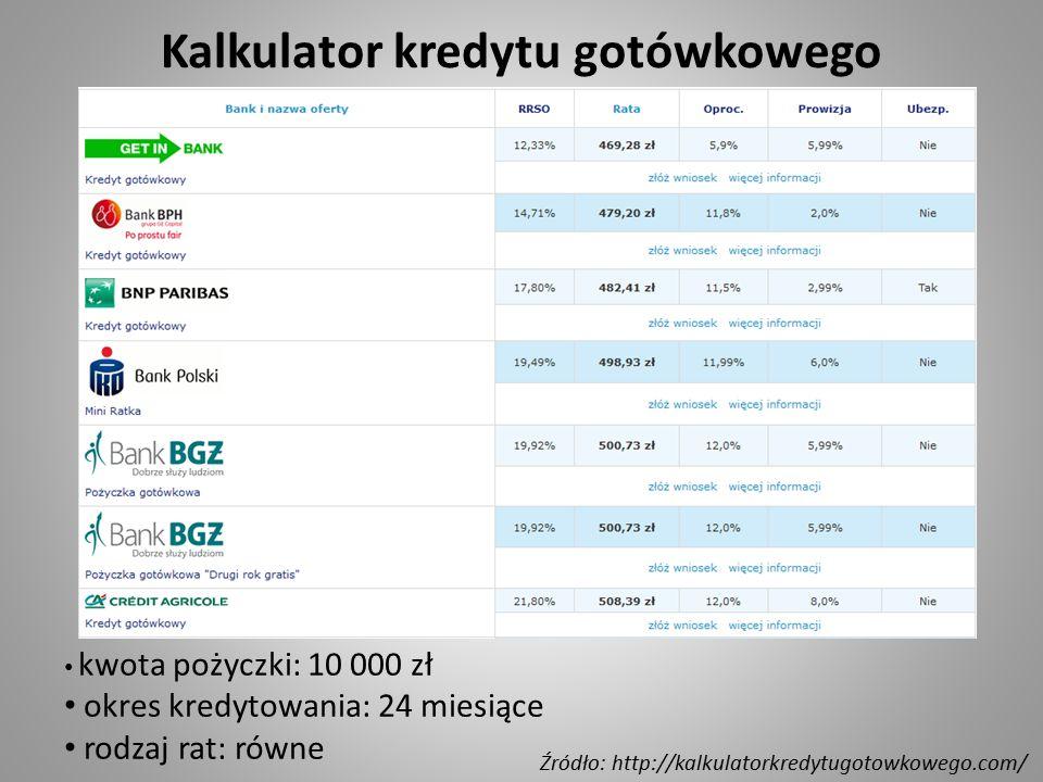 kwota pożyczki: 10 000 zł okres kredytowania: 24 miesiące rodzaj rat: równe Źródło: http://kalkulatorkredytugotowkowego.com/ Kalkulator kredytu gotówk