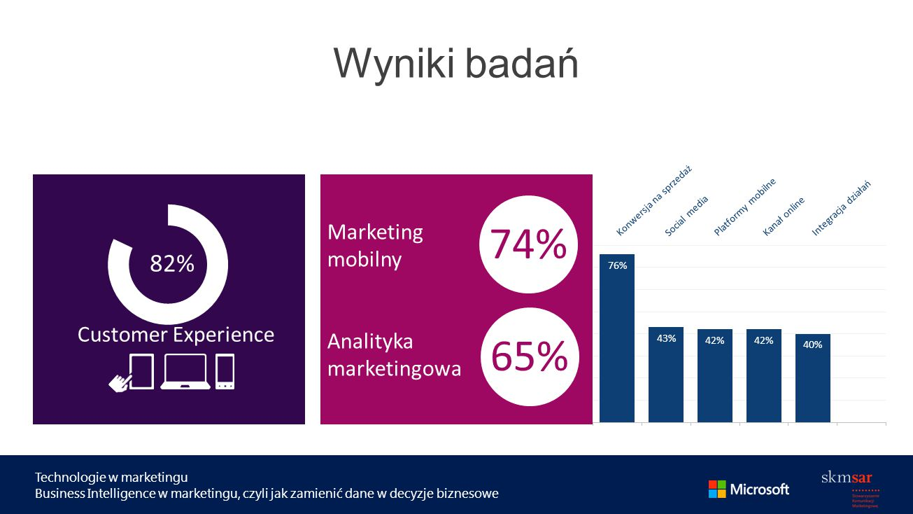 Technologie w marketingu Business Intelligence w marketingu, czyli jak zamienić dane w decyzje biznesowe Wyniki badań Customer Experience Marketing mo