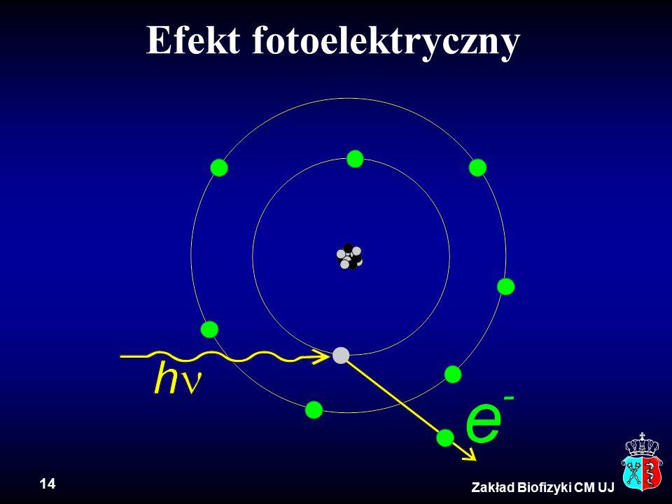 14 Zakład Biofizyki CM UJ Efekt fotoelektryczny
