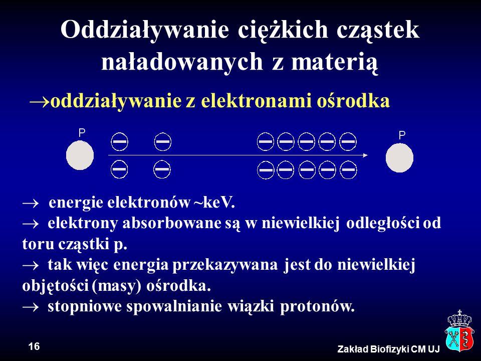 16 Zakład Biofizyki CM UJ Oddziaływanie ciężkich cząstek naładowanych z materią  oddziaływanie z elektronami ośrodka  energie elektronów ~keV.