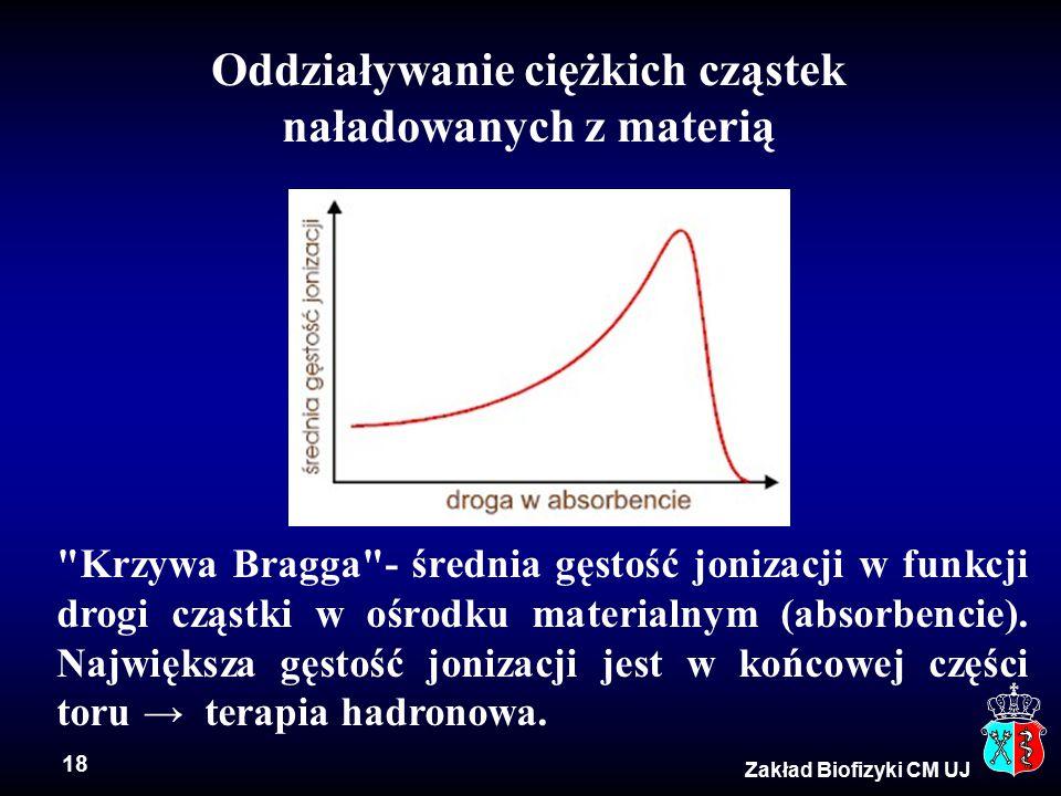 18 Zakład Biofizyki CM UJ Oddziaływanie ciężkich cząstek naładowanych z materią Krzywa Bragga - średnia gęstość jonizacji w funkcji drogi cząstki w ośrodku materialnym (absorbencie).
