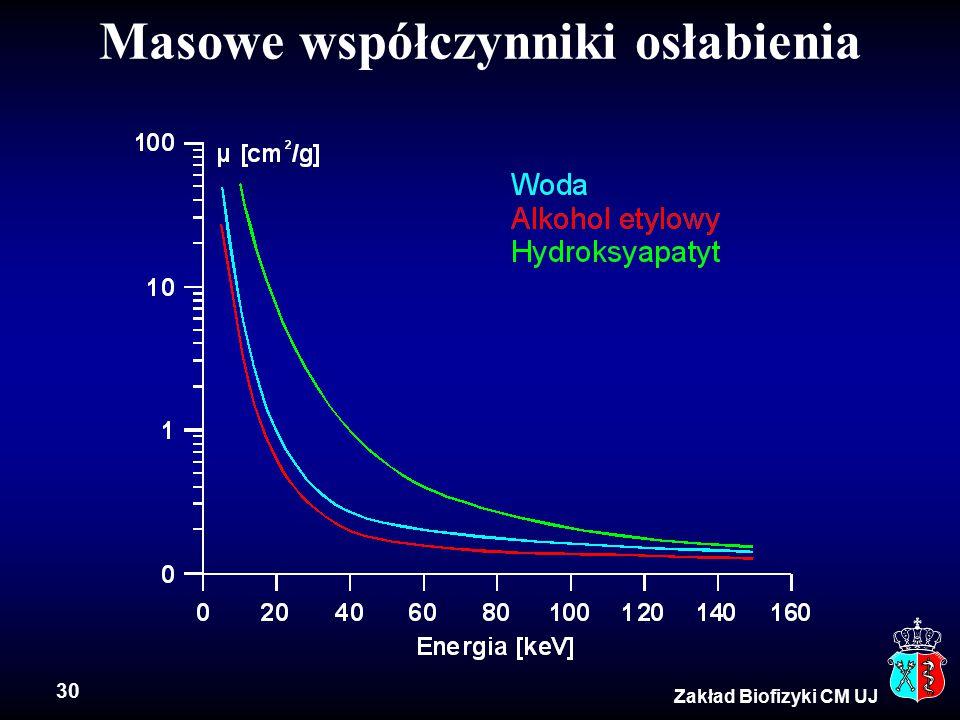 30 Zakład Biofizyki CM UJ Masowe współczynniki osłabienia