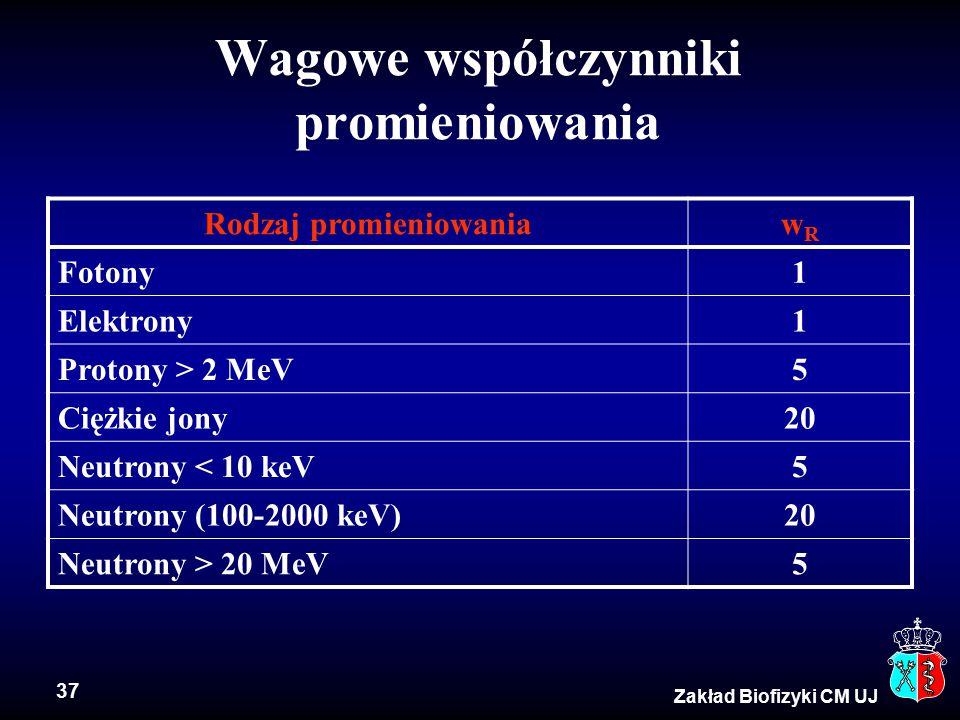 37 Zakład Biofizyki CM UJ Wagowe współczynniki promieniowania Rodzaj promieniowaniawRwR Fotony1 Elektrony1 Protony > 2 MeV5 Ciężkie jony20 Neutrony < 10 keV5 Neutrony (100-2000 keV)20 Neutrony > 20 MeV5