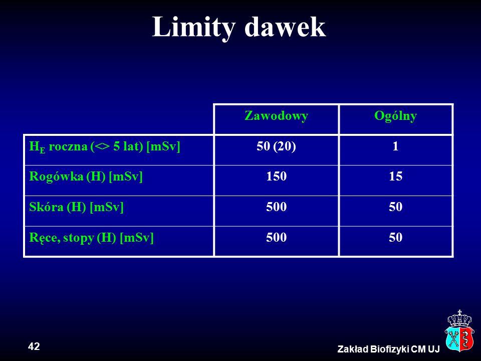 42 Zakład Biofizyki CM UJ Limity dawek ZawodowyOgólny H E roczna (<> 5 lat) [mSv]50 (20)1 Rogówka (H) [mSv]15015 Skóra (H) [mSv]50050 Ręce, stopy (H) [mSv]50050