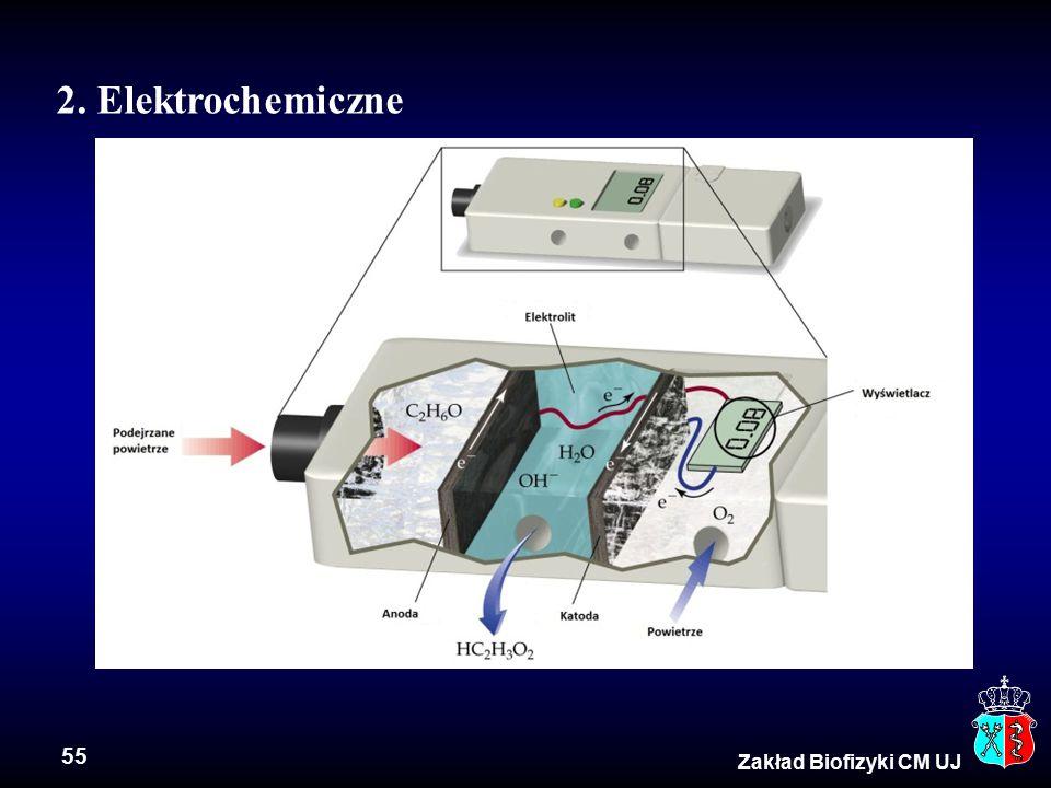 55 Zakład Biofizyki CM UJ 2. Elektrochemiczne