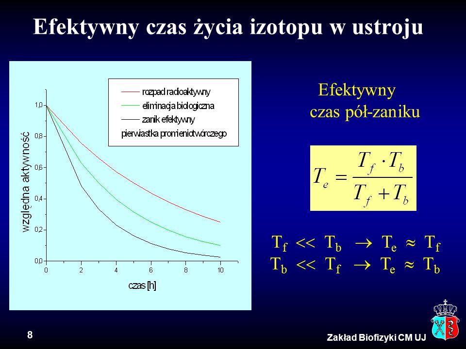 8 Zakład Biofizyki CM UJ Efektywny czas życia izotopu w ustroju Efektywny czas pół-zaniku T f  T b  T e  T f T b  T f  T e  T b