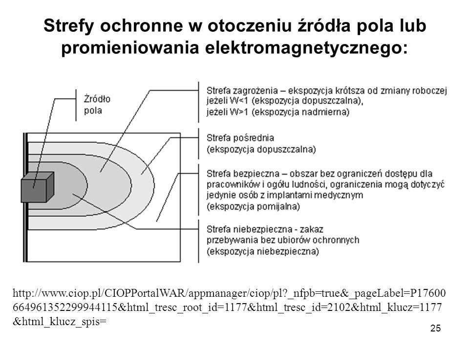 25 Strefy ochronne w otoczeniu źródła pola lub promieniowania elektromagnetycznego: http://www.ciop.pl/CIOPPortalWAR/appmanager/ciop/pl?_nfpb=true&_pa