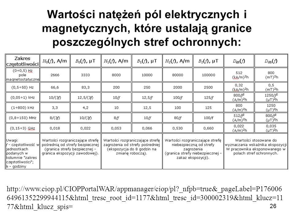 26 Wartości natężeń pól elektrycznych i magnetycznych, które ustalają granice poszczególnych stref ochronnych: http://www.ciop.pl/CIOPPortalWAR/appman