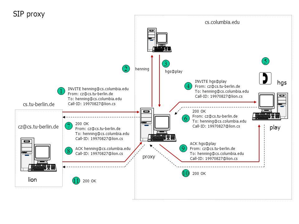 Przykład realizacji VoIP na bazie SIP klienci usługi VoIP: SIP (UAC+UAS), konfiguracja hosta IP; zlokalizowane serwery: SIP Proxy, Redirect, Registrar, Location (DNS); konfiguracja serwerów SIP – konta użytkowników;