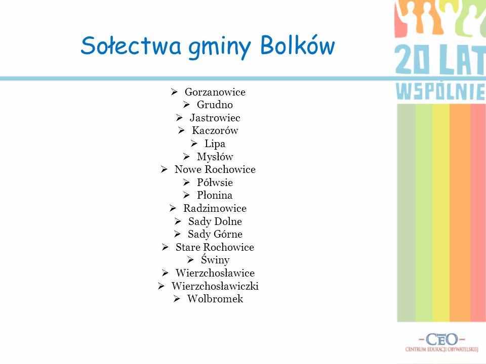 Sołectwa gminy Bolków  Gorzanowice  Grudno  Jastrowiec  Kaczorów  Lipa  Mysłów  Nowe Rochowice  Półwsie  Płonina  Radzimowice  Sady Dolne 