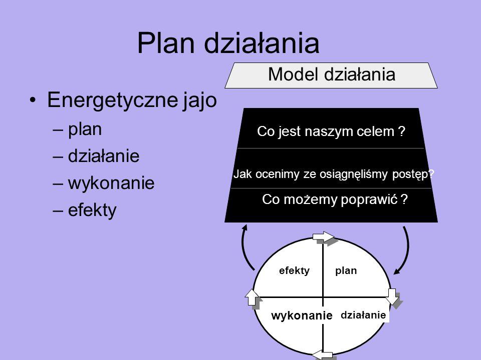 Plan działania Energetyczne jajo –plan –działanie –wykonanie –efekty Co jest naszym celem .