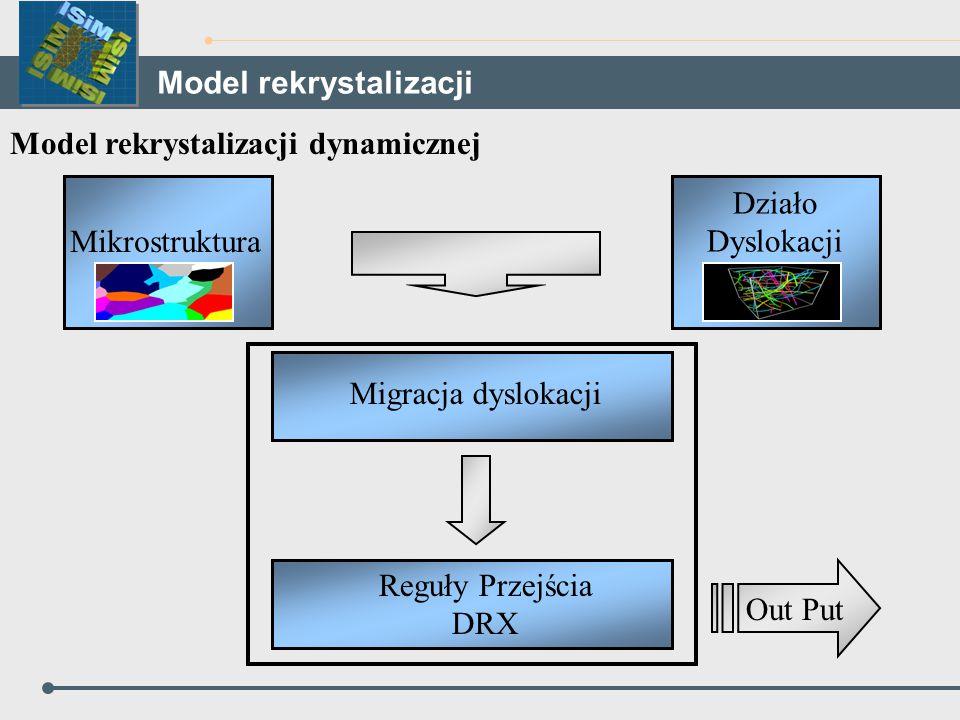 Model rekrystalizacji dynamicznej Mikrostruktura Działo Dyslokacji Migracja dyslokacji Reguły Przejścia DRX Out Put Model rekrystalizacji