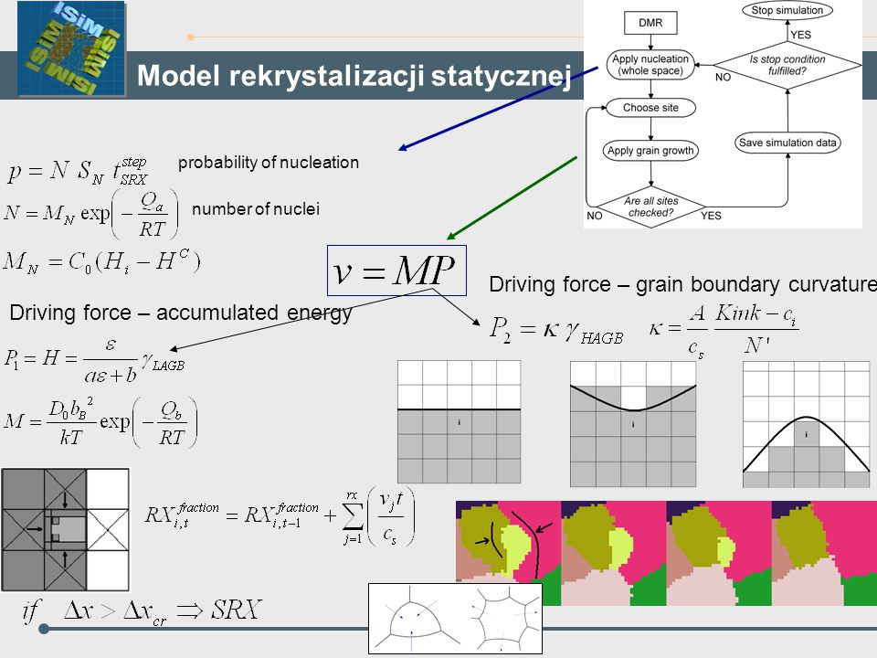 Driving force – accumulated energy Driving force – grain boundary curvature number of nuclei probability of nucleation Model rekrystalizacji statyczne
