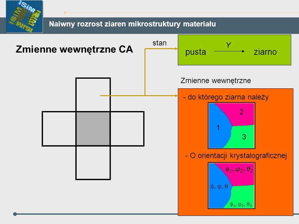 Zmienne wewnętrzne CA ziarnopusta Y - do którego ziarna należy 1 2 3 - O orientacji krystalograficznej     2  2    3  3 stan Zm