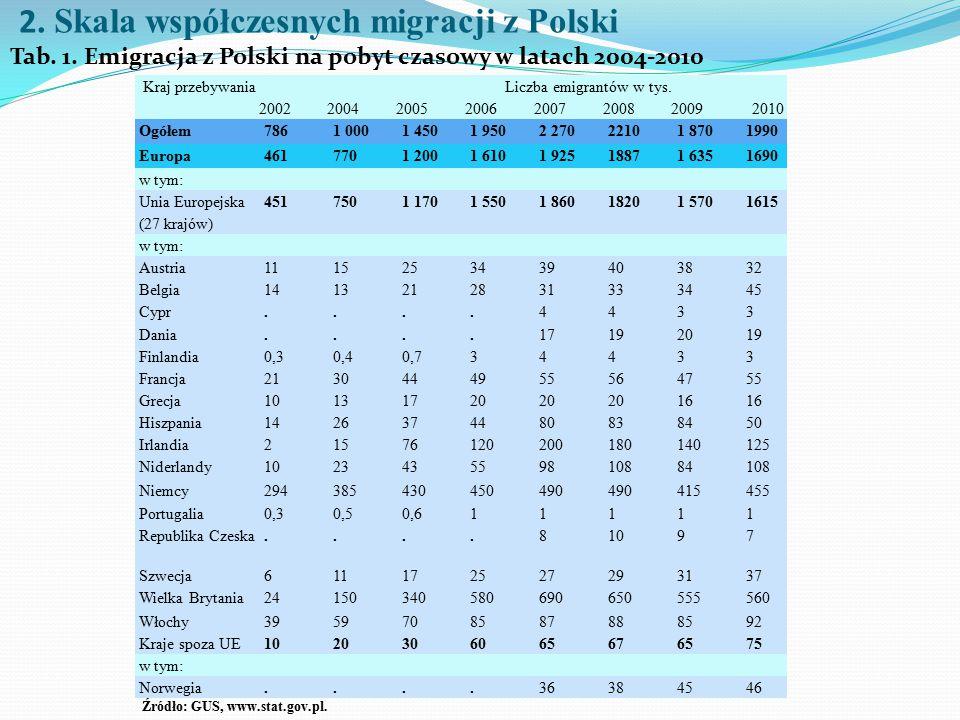 2. Skala współczesnych migracji z Polski Tab. 1. Emigracja z Polski na pobyt czasowy w latach 2004-2010 Kraj przebywaniaLiczba emigrantów w tys. 20022