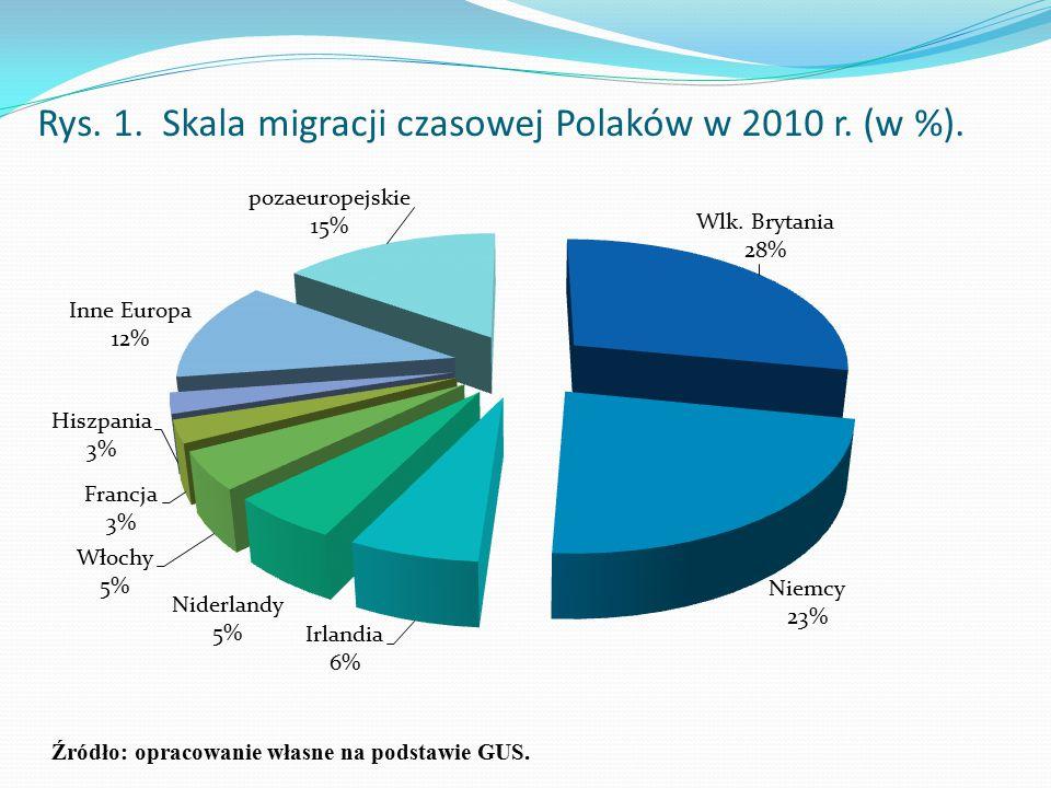 Rys. 1. Skala migracji czasowej Polaków w 2010 r. (w %). Źródło: opracowanie własne na podstawie GUS.