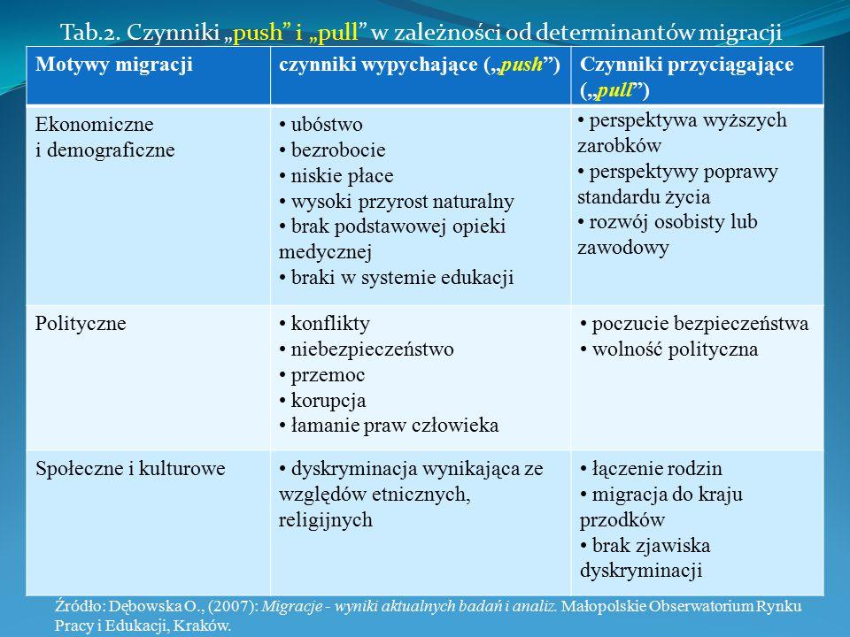 """Tab.2. Czynniki """"push"""" i """"pull"""" w zależności od determinantów migracji Źr ó dło: Dębowska O., (2007): Migracje - wyniki aktualnych badań i analiz. Mał"""