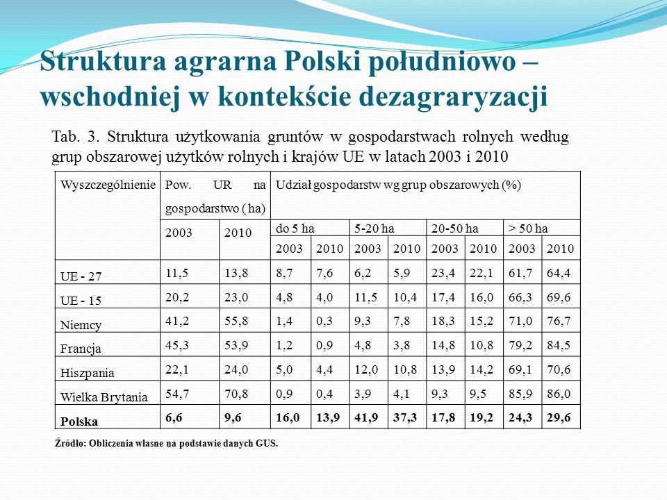 Struktura agrarna Polski południowo – wschodniej w kontekście dezagraryzacji Wyszczególnienie Pow. UR na gospodarstwo ( ha) Udział gospodarstw wg grup