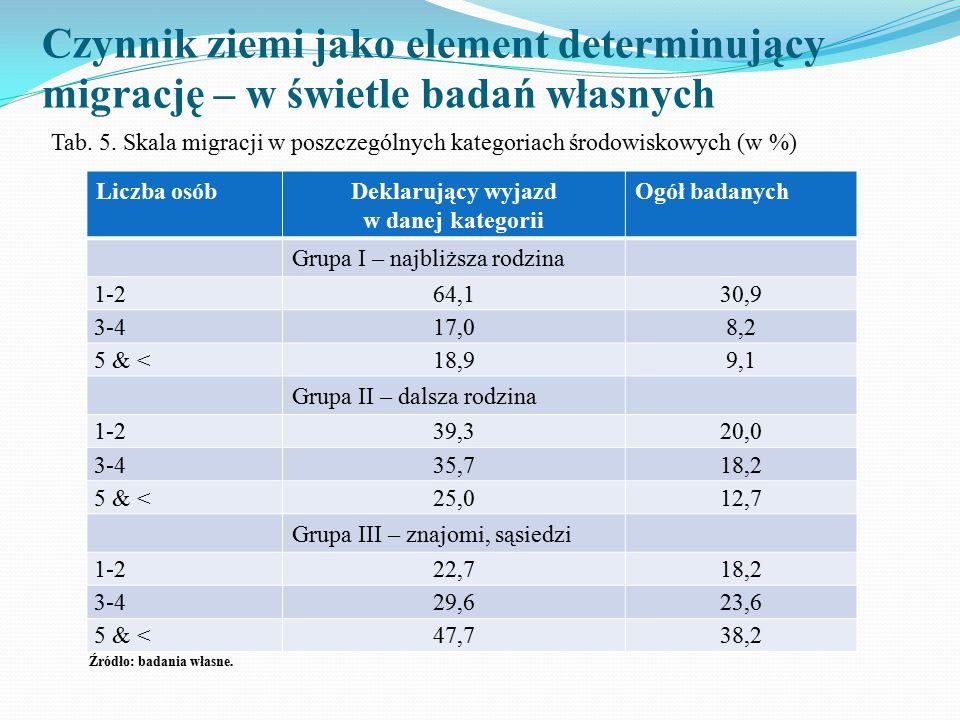 Czynnik ziemi jako element determinujący migrację – w świetle badań własnych Tab. 5. Skala migracji w poszczególnych kategoriach środowiskowych (w %)