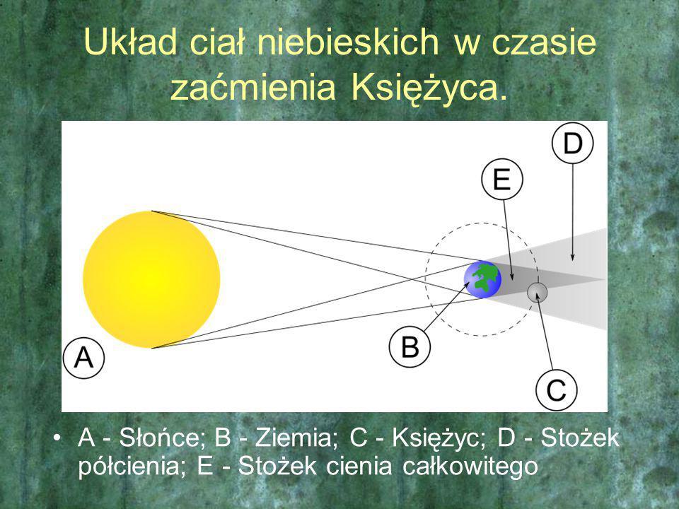 Układ ciał niebieskich w czasie zaćmienia Księżyca. A - Słońce; B - Ziemia; C - Księżyc; D - Stożek półcienia; E - Stożek cienia całkowitego