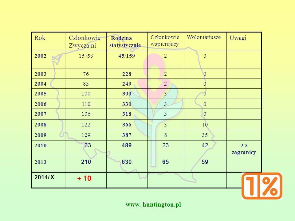 www. huntington.pl RokCzłonkowie Zwyczajni Rodzina statystycznie Członkowie wspierający Wolontariusze Uwagi 200215 /5345/15920 20037622820 20048324920