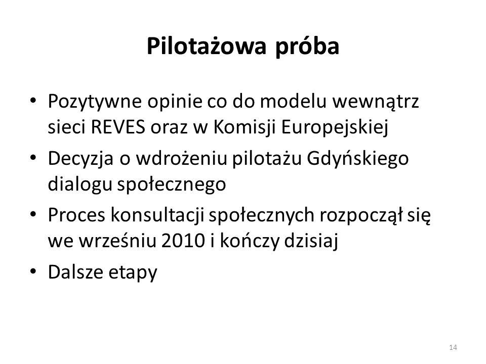 Pilotażowa próba Pozytywne opinie co do modelu wewnątrz sieci REVES oraz w Komisji Europejskiej Decyzja o wdrożeniu pilotażu Gdyńskiego dialogu społecznego Proces konsultacji społecznych rozpoczął się we wrześniu 2010 i kończy dzisiaj Dalsze etapy 14