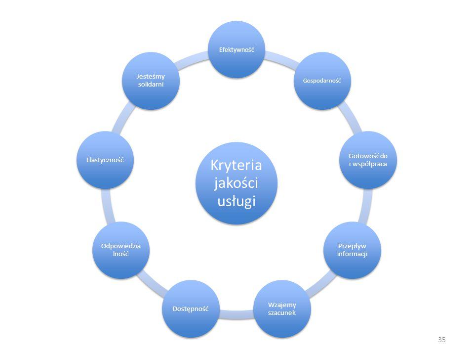 35 Kryteria jakości usługi Efektywność Gospodarność Gotowość do i współpraca Przepływ informacji Wzajemy szacunek Dostępność Odpowiedzia lność Elastyc