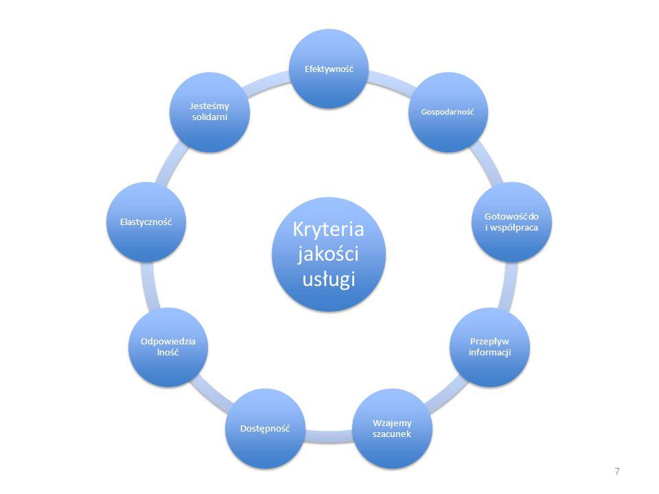 7 Kryteria jakości usługi Efektywność Gospodarność Gotowość do i współpraca Przepływ informacji Wzajemy szacunek Dostępność Odpowiedzia lność Elastyczność Jesteśmy solidarni