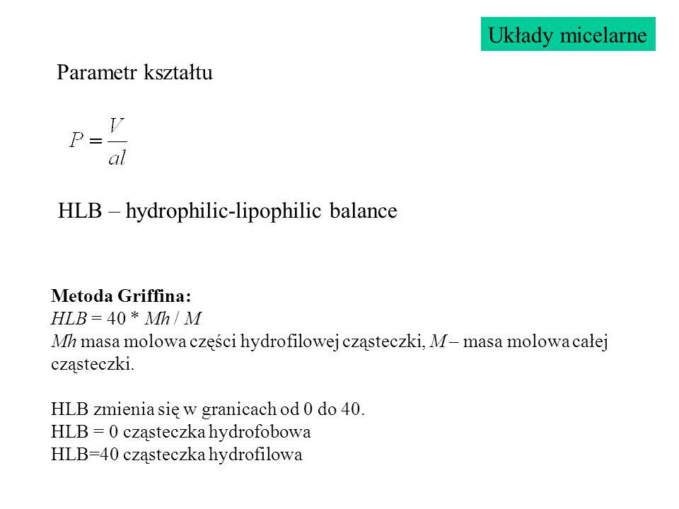 Parametr kształtu Układy micelarne HLB – hydrophilic-lipophilic balance Metoda Griffina: HLB = 40 * Mh / M Mh masa molowa części hydrofilowej cząstecz