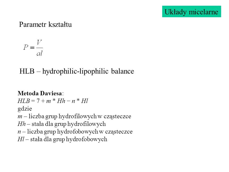 Parametr kształtu Układy micelarne HLB – hydrophilic-lipophilic balance Metoda Daviesa: HLB = 7 + m * Hh − n * Hl gdzie m – liczba grup hydrofilowych w cząsteczce Hh – stała dla grup hydrofilowych n – liczba grup hydrofobowych w cząsteczce Hl – stała dla grup hydrofobowych