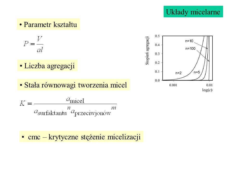 Parametr kształtu cmc – krytyczne stężenie micelizacji Stała równowagi tworzenia micel Liczba agregacji Układy micelarne