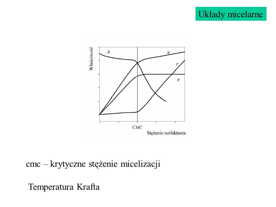 cmc – krytyczne stężenie micelizacji Układy micelarne Temperatura Krafta