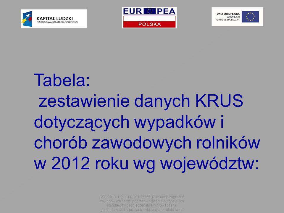 """Tabela: zestawienie danych KRUS dotyczących wypadków i chorób zawodowych rolników w 2012 roku wg województw: ESF 2013-1-PL1-LEO01-37765 """"Eliminacja zagrożeń zawodowych na wsi poprzez wdrażanie europejskich standardów bezpieczeństwa w prowadzeniu gospodarstwa i w pracach związanych z rolnictwem"""