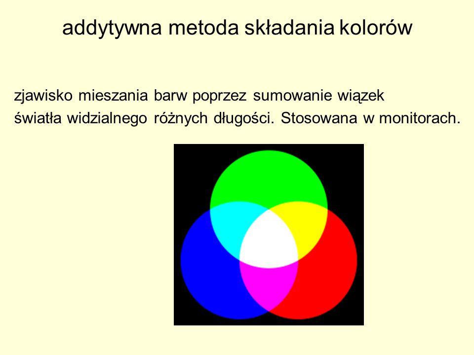 addytywna metoda składania kolorów zjawisko mieszania barw poprzez sumowanie wiązek światła widzialnego różnych długości. Stosowana w monitorach.