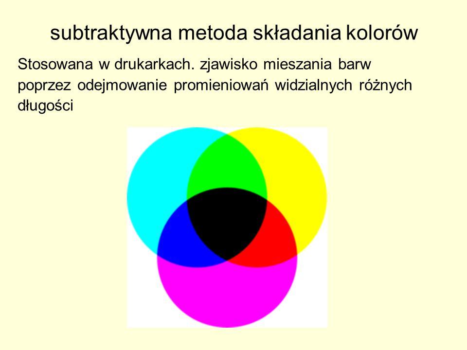 subtraktywna metoda składania kolorów Stosowana w drukarkach. zjawisko mieszania barw poprzez odejmowanie promieniowań widzialnych różnych długości
