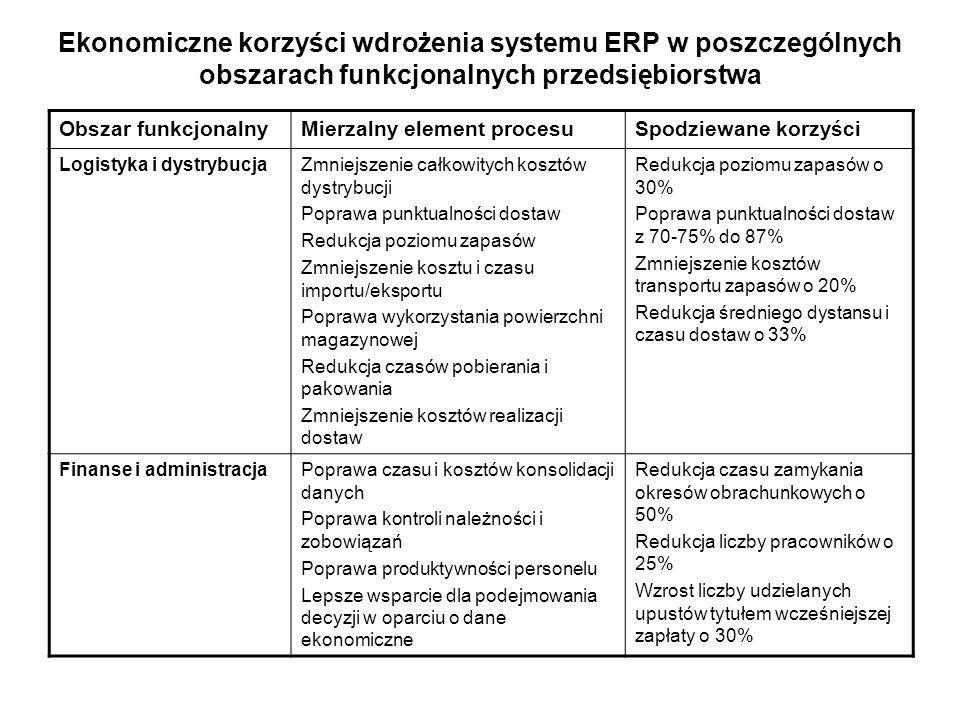 Ekonomiczne korzyści wdrożenia systemu ERP w poszczególnych obszarach funkcjonalnych przedsiębiorstwa Obszar funkcjonalnyMierzalny element procesuSpod