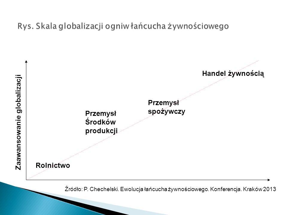 Rolnictwo Przemysł Środków produkcji Przemysł spożywczy Handel żywnością Zaawansowanie globalizacji Źródło: P. Chechelski. Ewolucja łańcucha żywnościo
