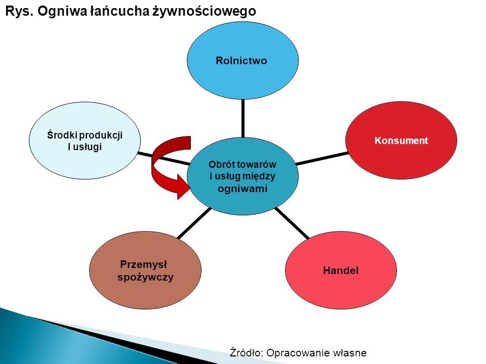 Obrót towarów i usług między ogniwami RolnictwoKonsumentHandel Przemysł spożywczy Środki produkcji I usługi Rys. Ogniwa łańcucha żywnościowego Źródło: