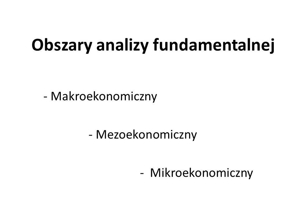 Obszary analizy fundamentalnej - Makroekonomiczny - Mezoekonomiczny - Mikroekonomiczny