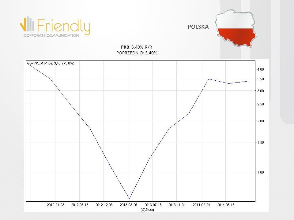 PRODUKCJA PRZEMYSŁOWA: 0,60% R/R POPRZEDNIO: -0,50% STREFA EURO